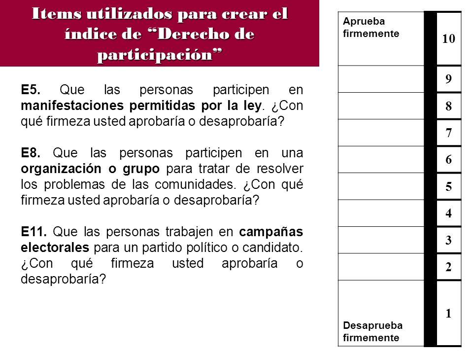 Items utilizados para crear el índice de Derecho de participación