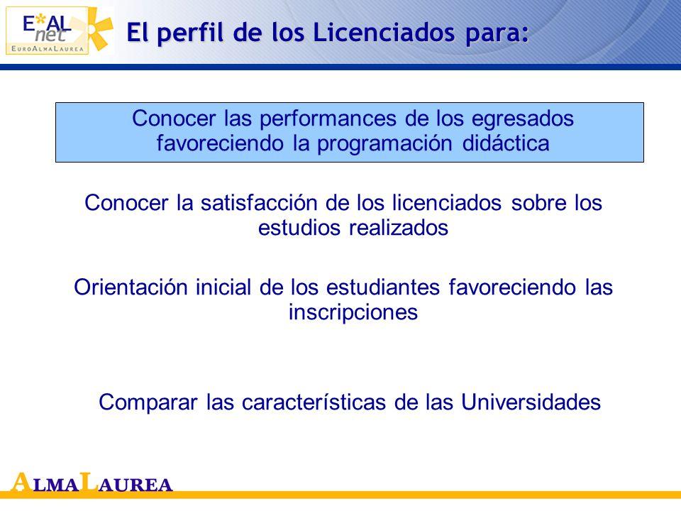 El perfil de los Licenciados para: