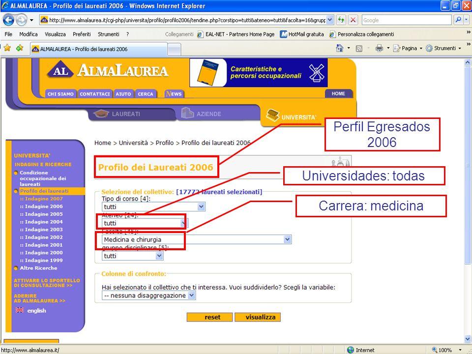 Perfil Egresados 2006 Universidades: todas Carrera: medicina
