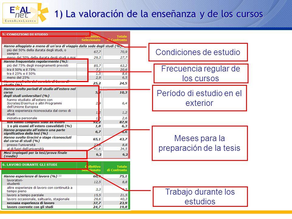 1) La valoración de la enseñanza y de los cursos