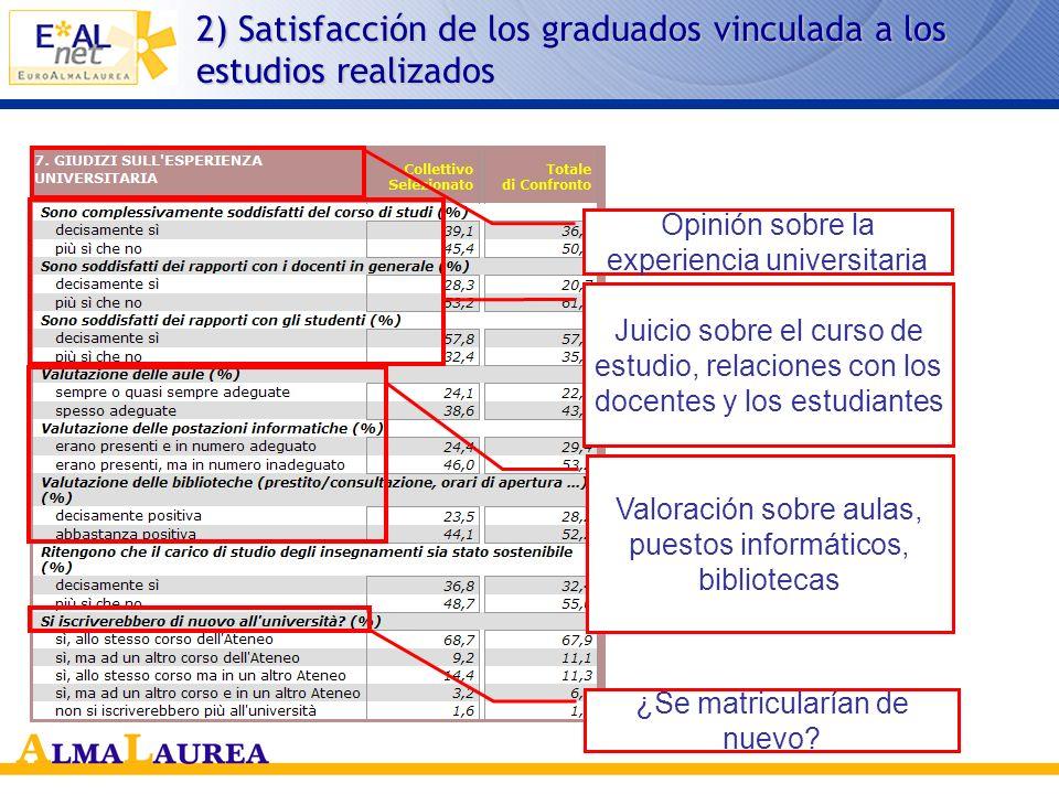2) Satisfacción de los graduados vinculada a los estudios realizados