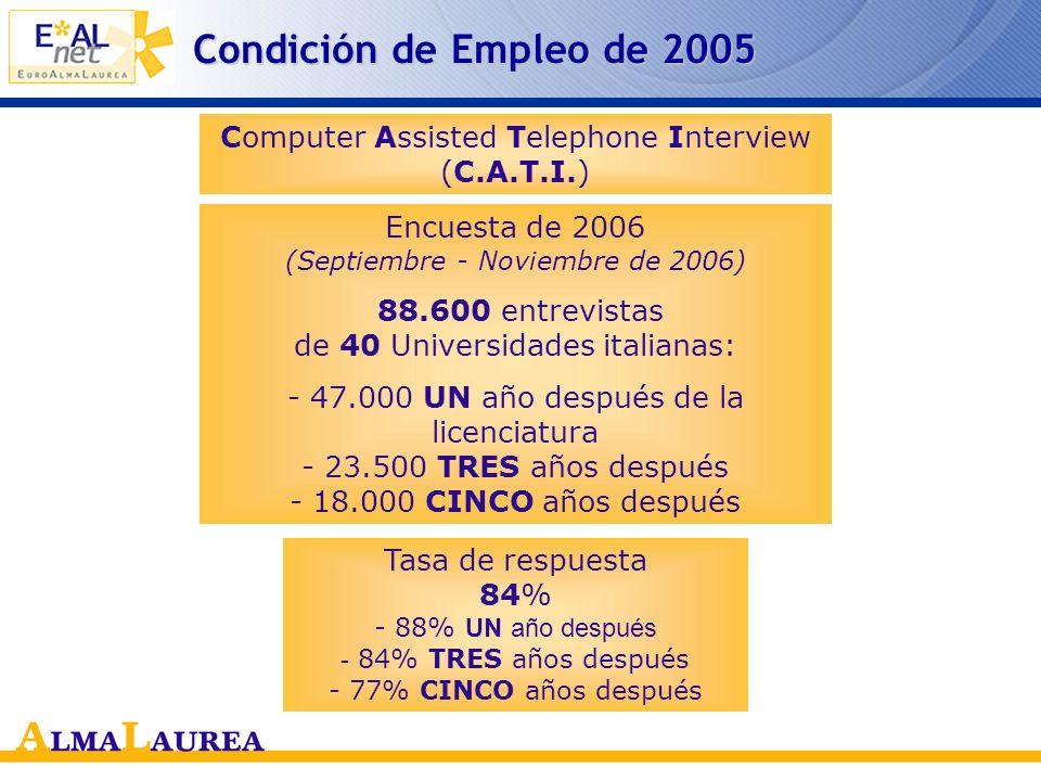 Condición de Empleo de 2005 Computer Assisted Telephone Interview (C.A.T.I.) Encuesta de 2006 (Septiembre - Noviembre de 2006)