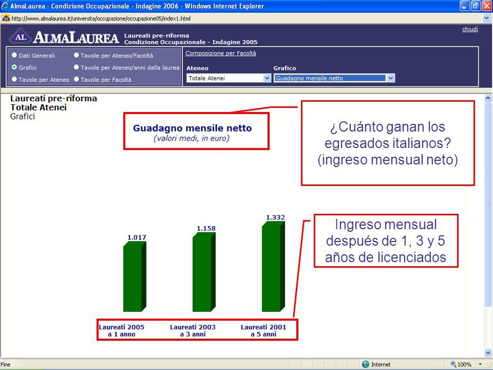 ¿Cuánto ganan los egresados italianos (ingreso mensual neto)