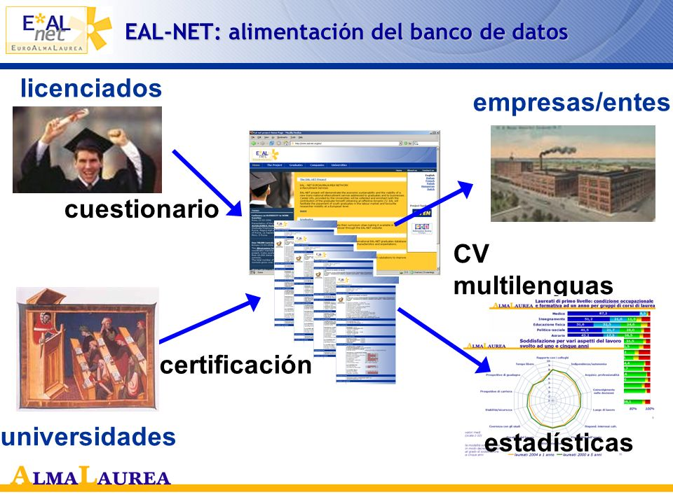 EAL-NET: alimentación del banco de datos