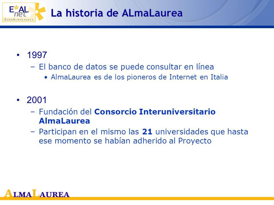 La historia de ALmaLaurea