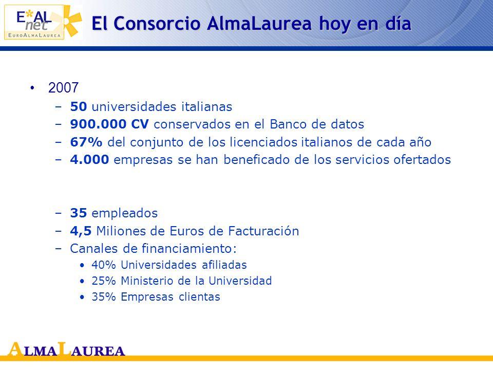 El Consorcio AlmaLaurea hoy en día