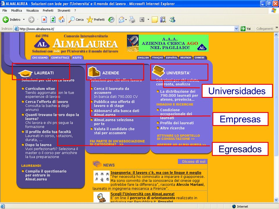 Egresados Empresas Universidades