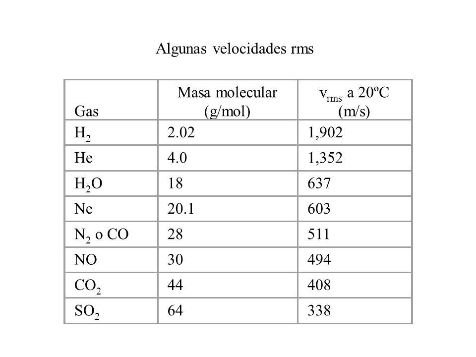Masa molecular (g/mol)
