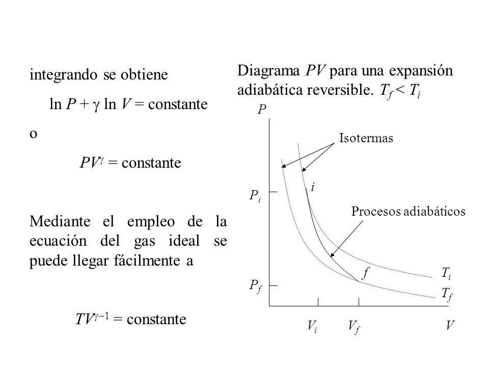 Diagrama PV para una expansión adiabática reversible. Tf < Ti