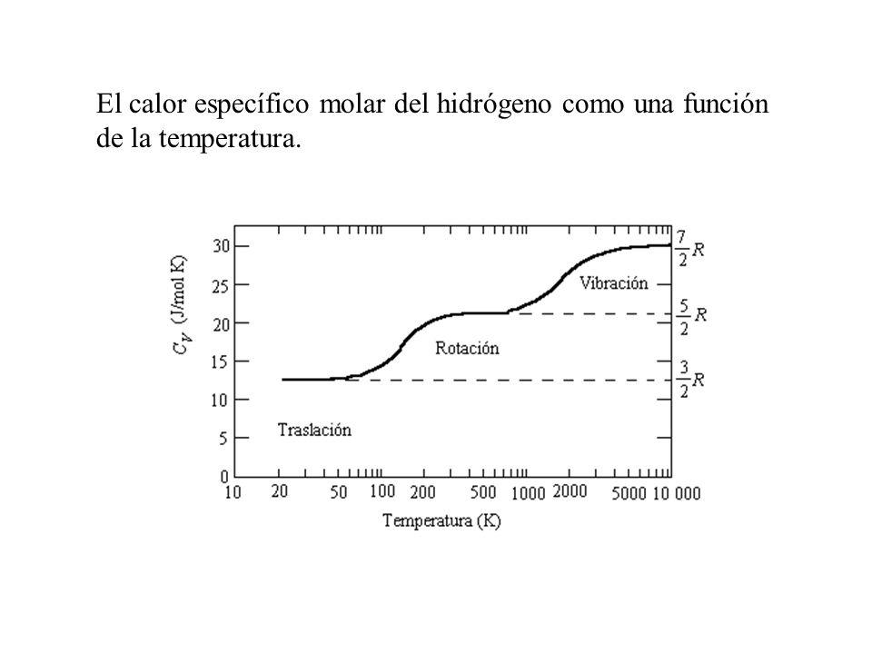 El calor específico molar del hidrógeno como una función de la temperatura.