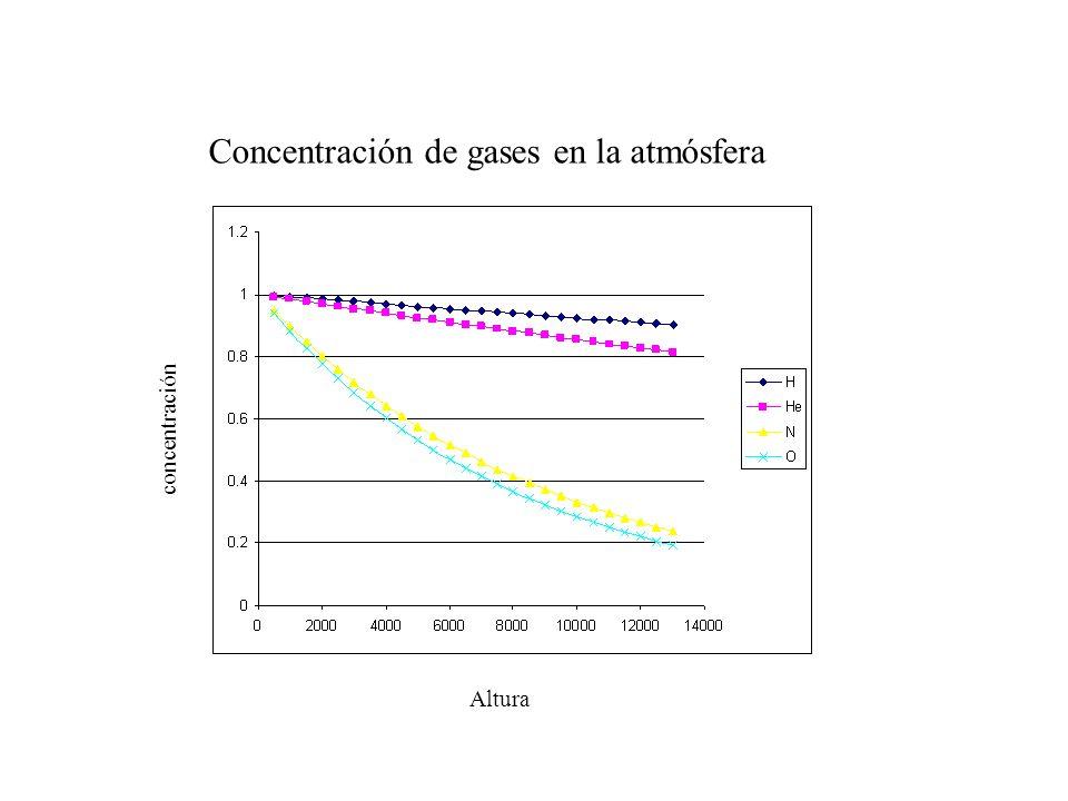 Concentración de gases en la atmósfera