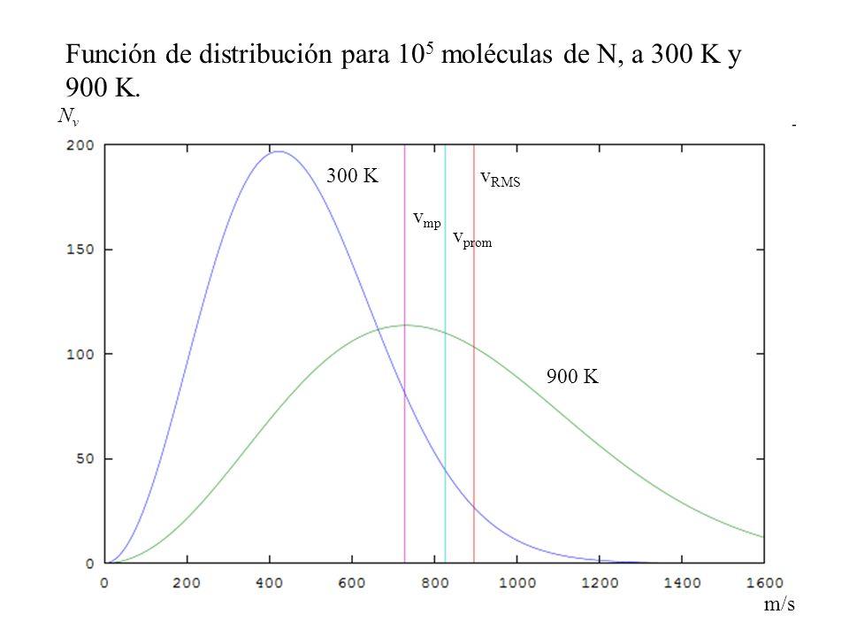 Función de distribución para 105 moléculas de N, a 300 K y 900 K.