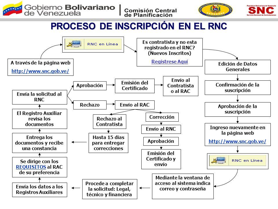 PROCESO DE INSCRIPCIÓN EN EL RNC