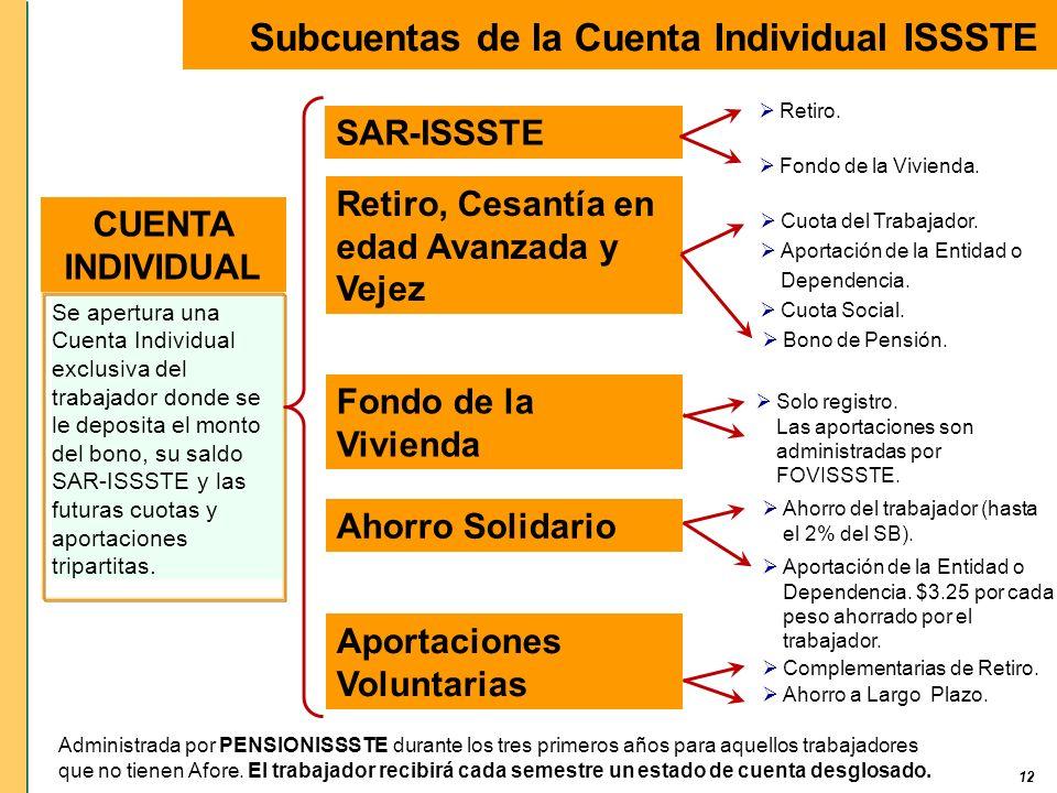 Subcuentas de la Cuenta Individual ISSSTE