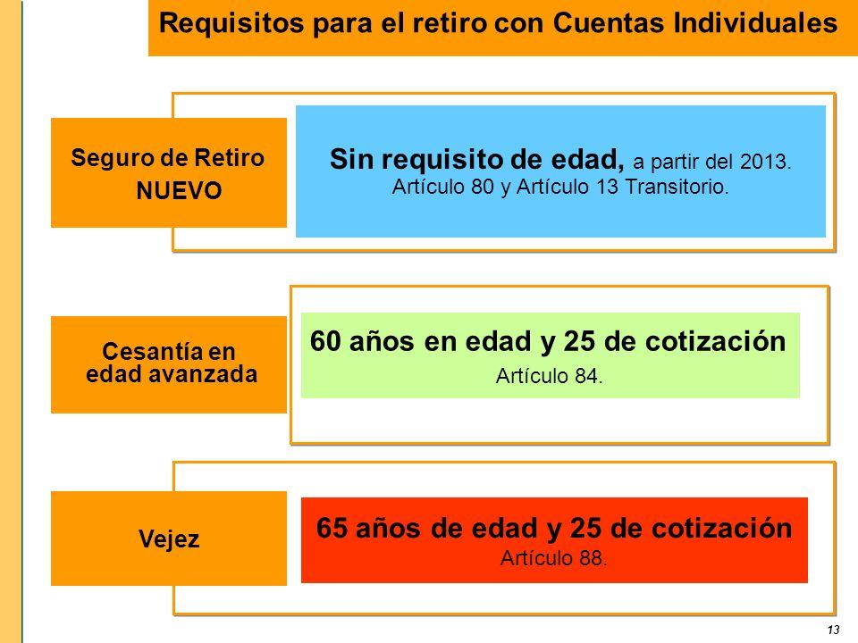 Requisitos para el retiro con Cuentas Individuales