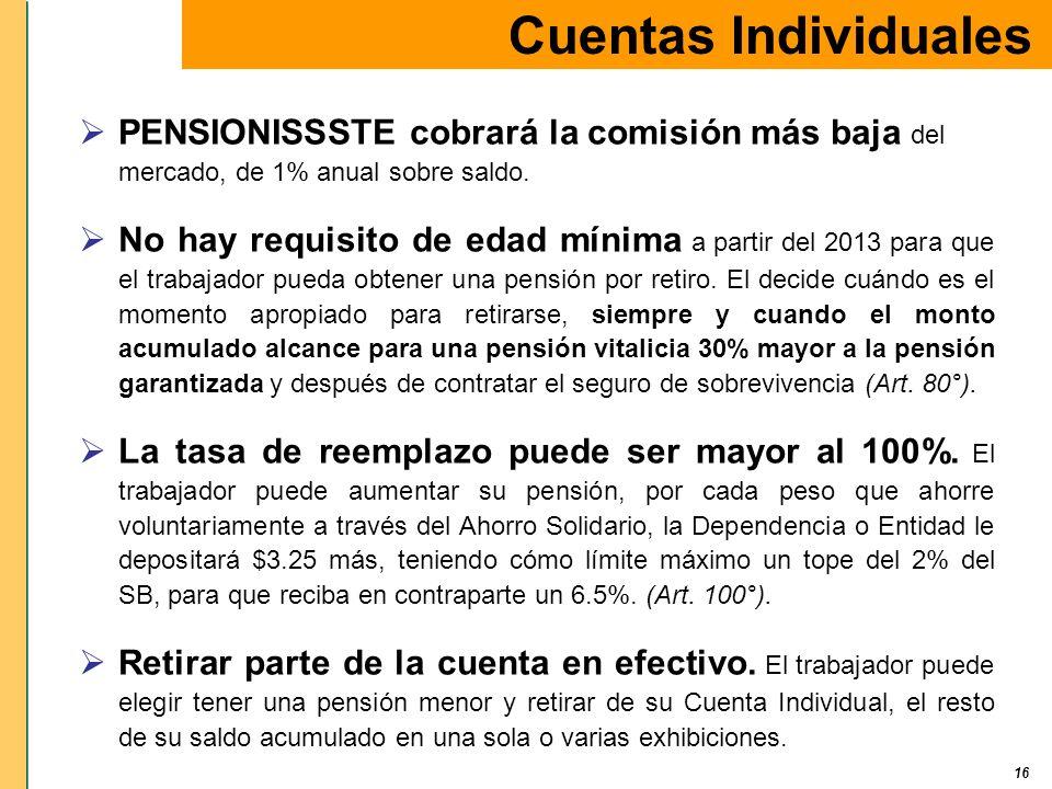 Cuentas Individuales PENSIONISSSTE cobrará la comisión más baja del mercado, de 1% anual sobre saldo.