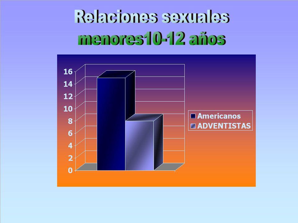 Relaciones sexuales menores10-12 años