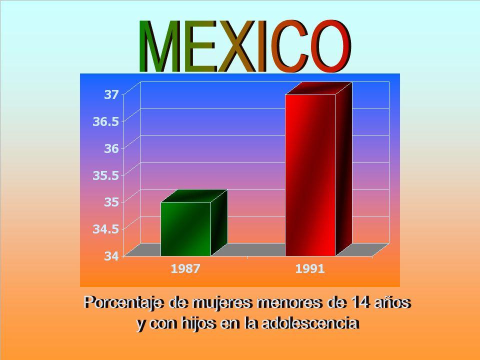 MEXICO Porcentaje de mujeres menores de 14 años