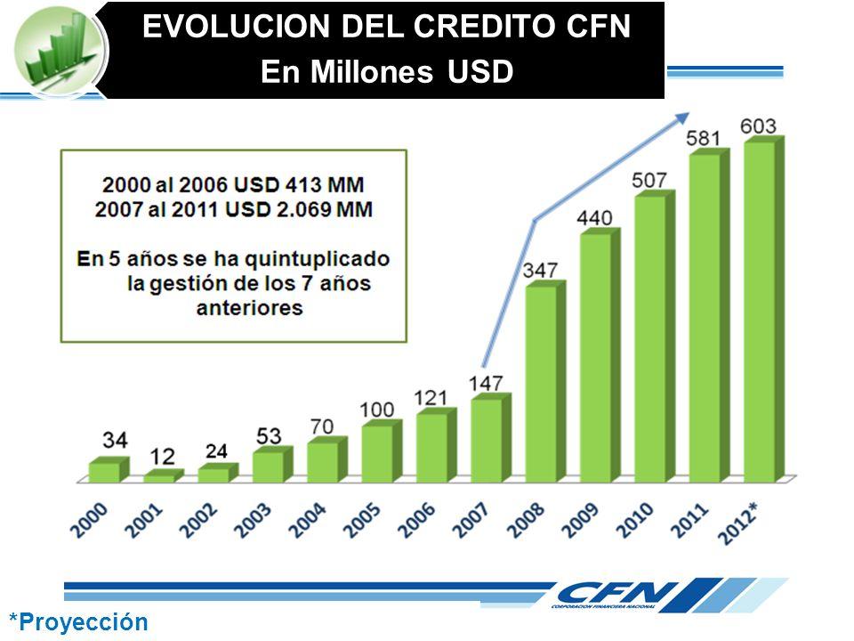 EVOLUCION DEL CREDITO CFN