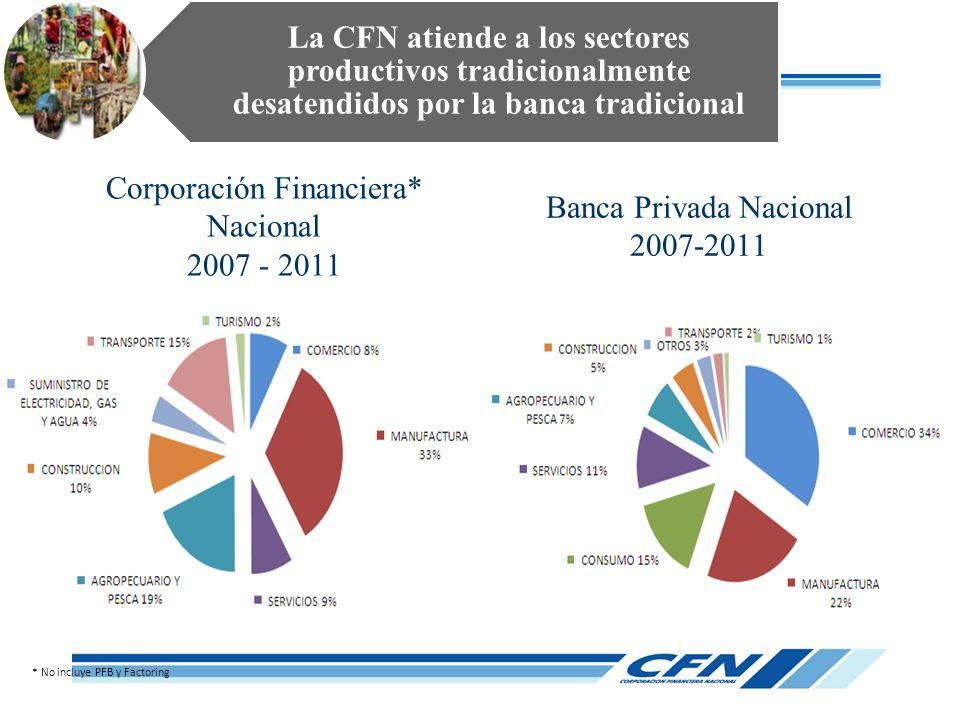 Corporación Financiera* Nacional 2007 - 2011