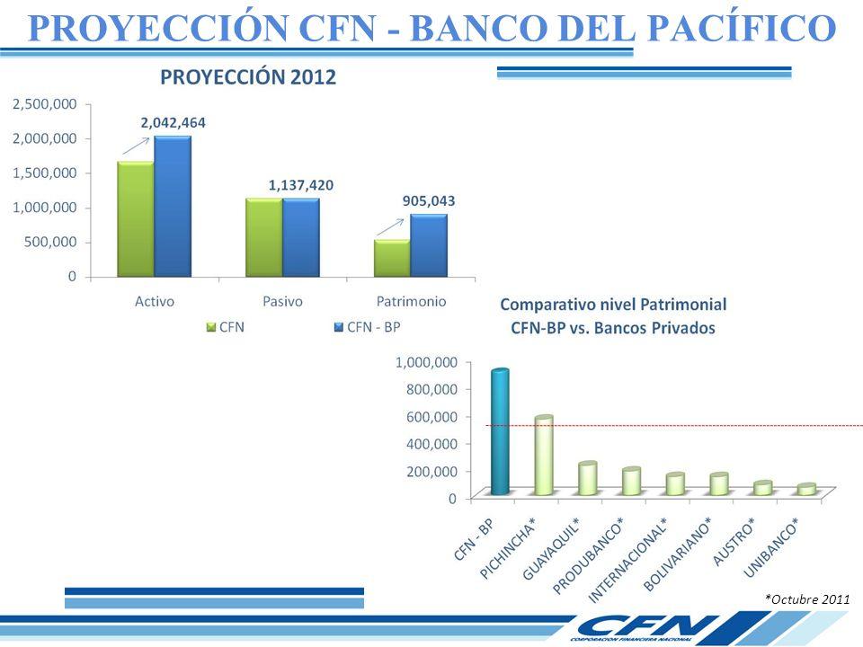 PROYECCIÓN CFN - BANCO DEL PACÍFICO