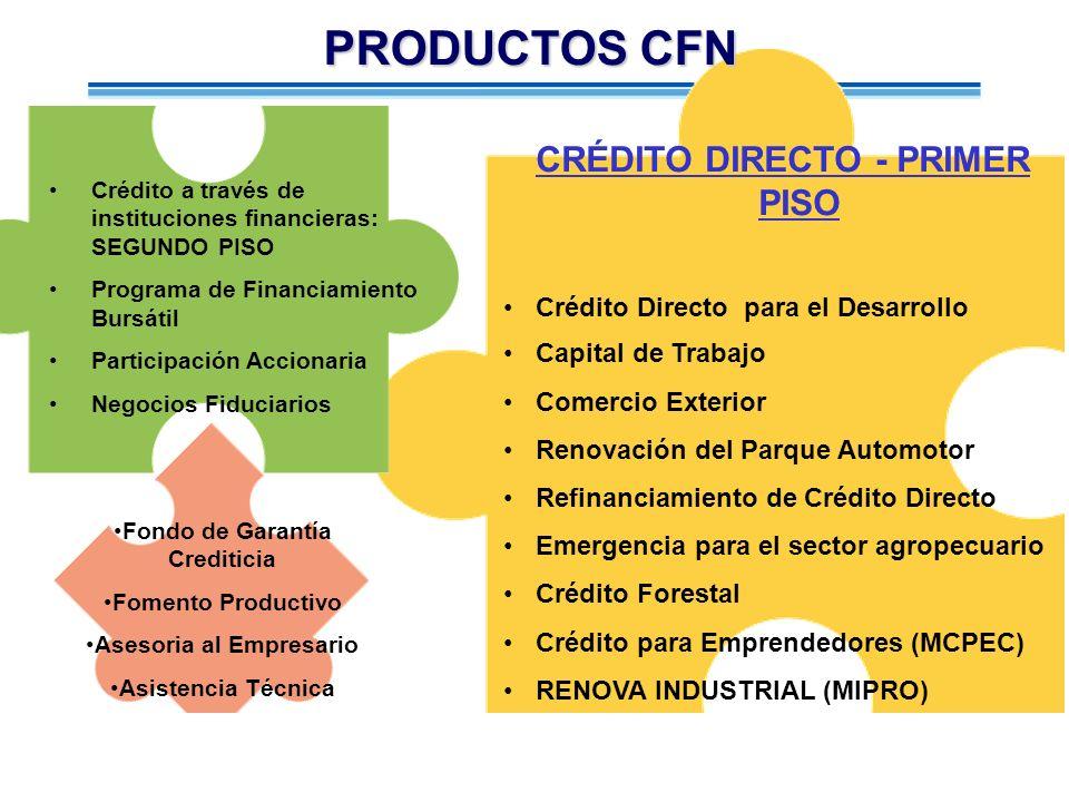 PRODUCTOS CFN CRÉDITO DIRECTO - PRIMER PISO