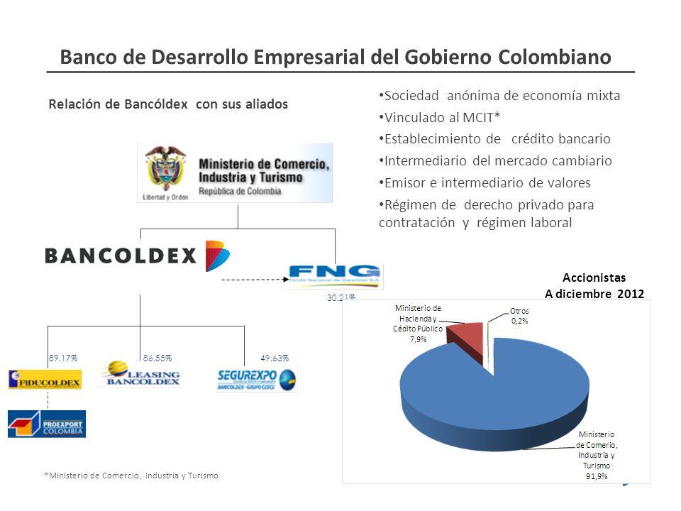 Banco de Desarrollo Empresarial del Gobierno Colombiano