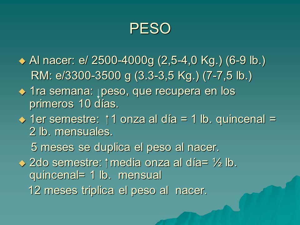 PESO Al nacer: e/ 2500-4000g (2,5-4,0 Kg.) (6-9 lb.)