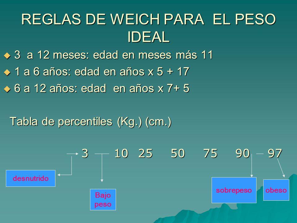 REGLAS DE WEICH PARA EL PESO IDEAL