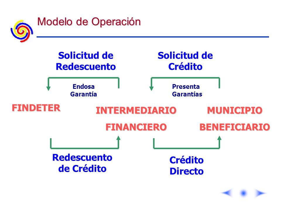 Redescuento de Crédito Solicitud de Redescuento