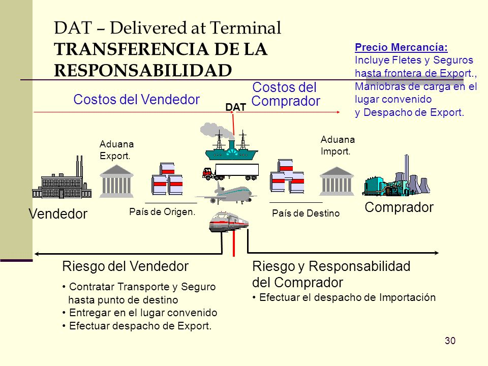 DAT – Delivered at Terminal TRANSFERENCIA DE LA RESPONSABILIDAD