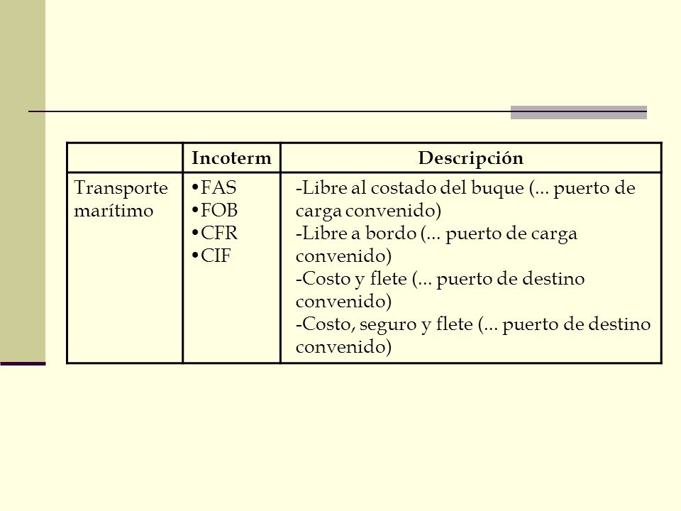 Incoterm Descripción. Transporte marítimo. FAS. FOB. CFR. CIF. Libre al costado del buque (... puerto de carga convenido)