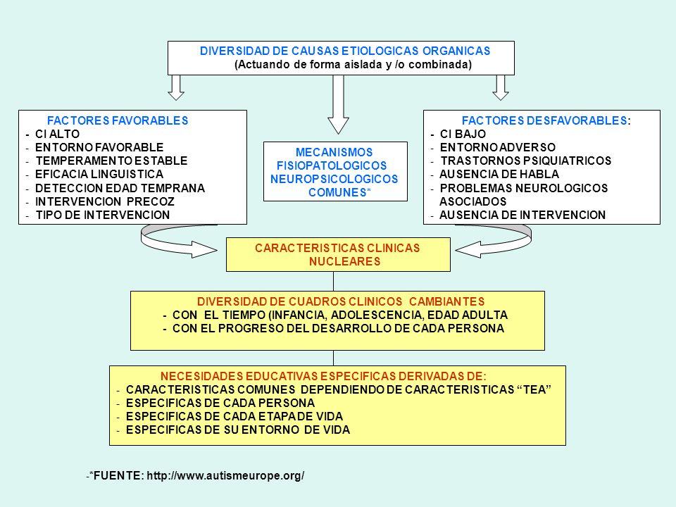DIVERSIDAD DE CAUSAS ETIOLOGICAS ORGANICAS