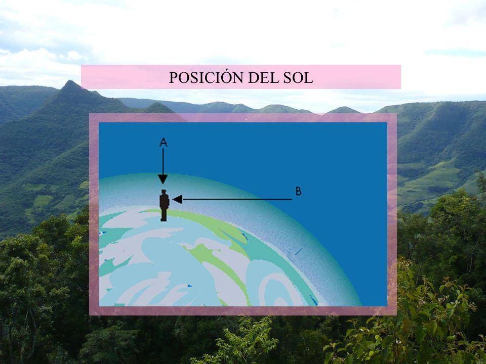 POSICIÓN DEL SOL