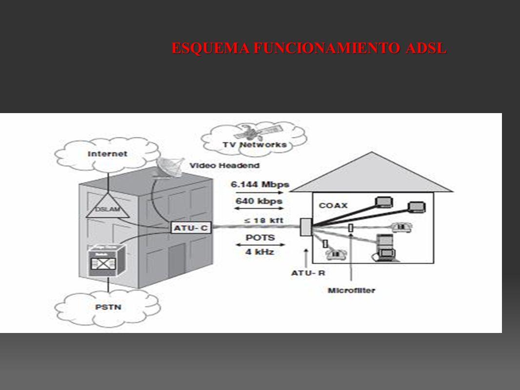 ESQUEMA FUNCIONAMIENTO ADSL