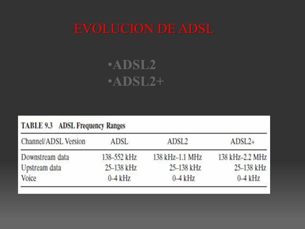 EVOLUCION DE ADSL ADSL2 ADSL2+