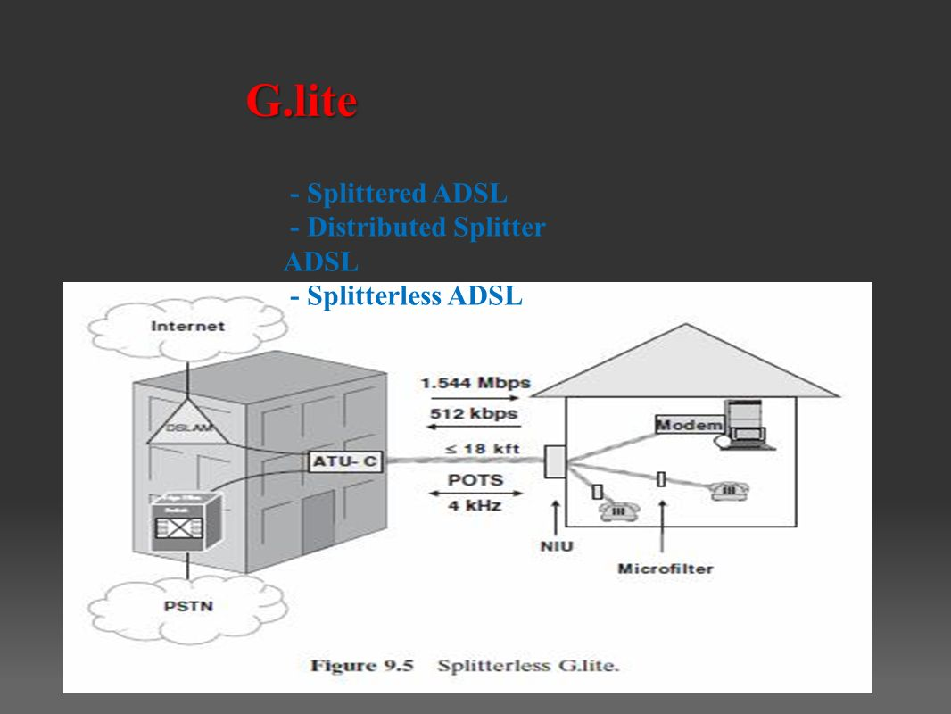 G.lite - Splittered ADSL - Distributed Splitter ADSL