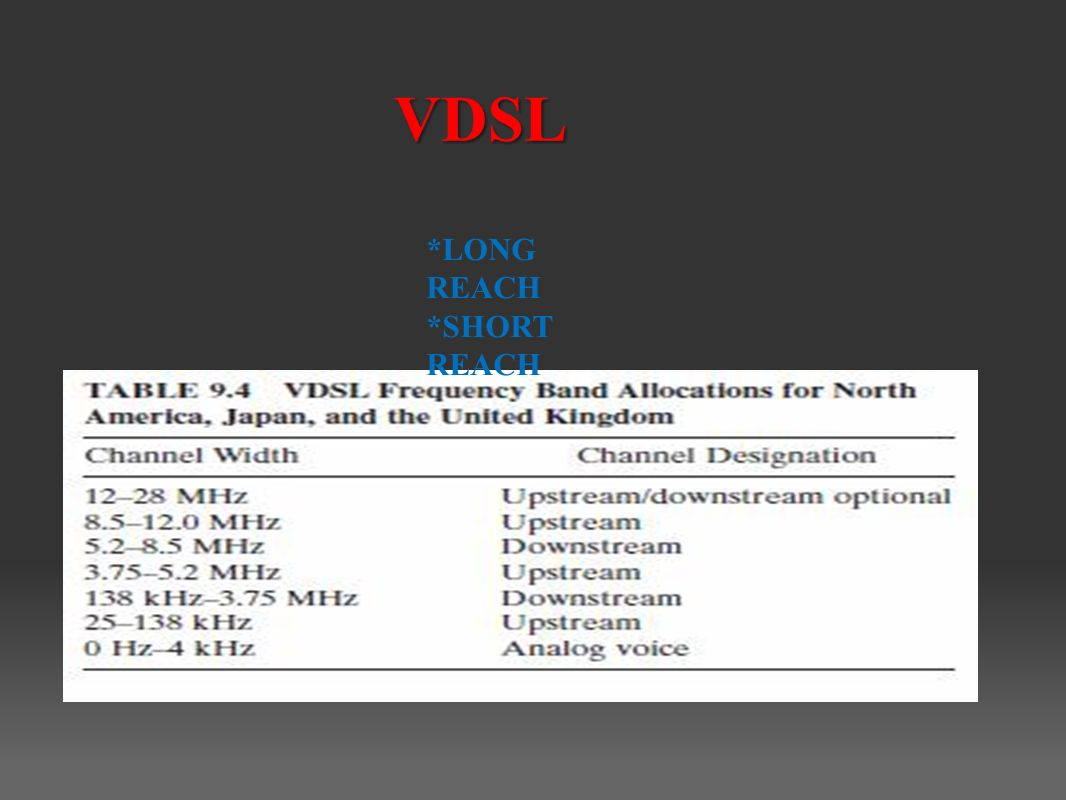 VDSL *LONG REACH *SHORT REACH