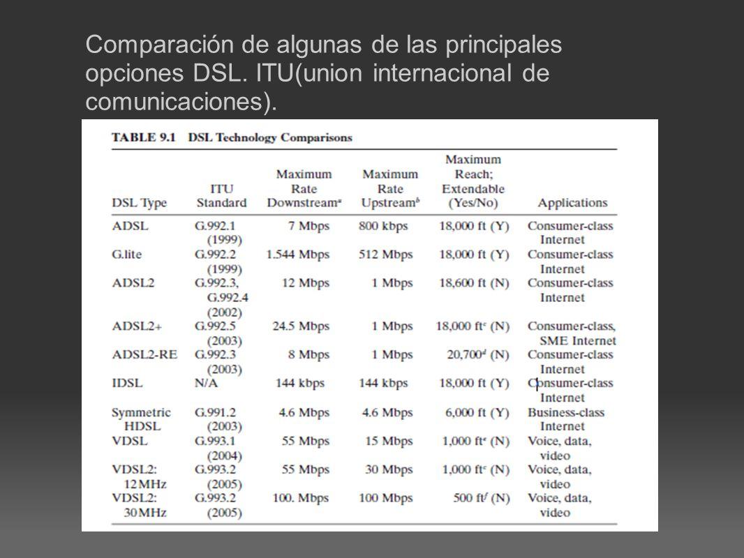 Comparación de algunas de las principales opciones DSL