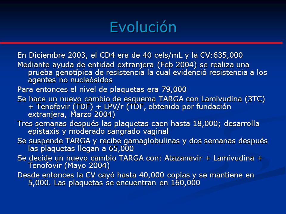 Evolución En Diciembre 2003, el CD4 era de 40 cels/mL y la CV:635,000