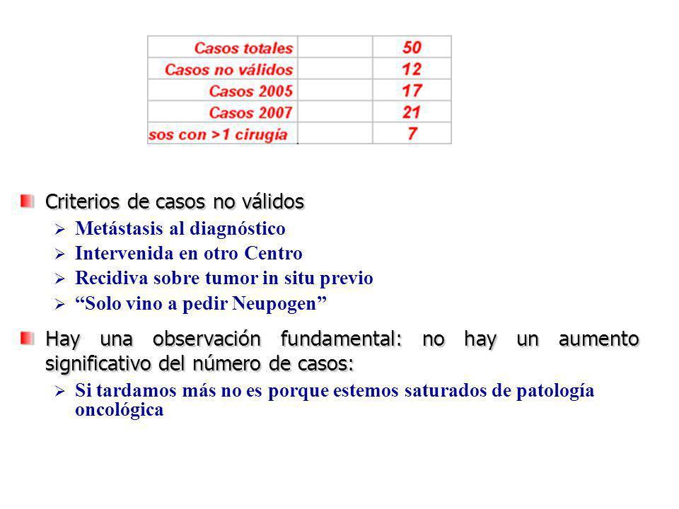 Criterios de casos no válidos