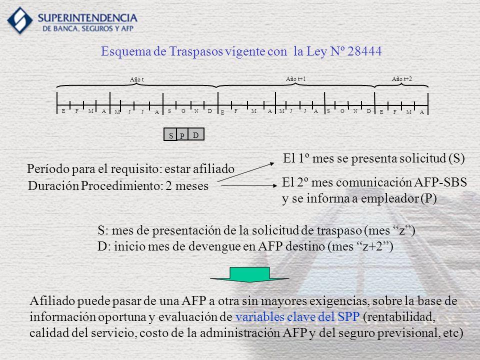 Esquema de Traspasos vigente con la Ley Nº 28444