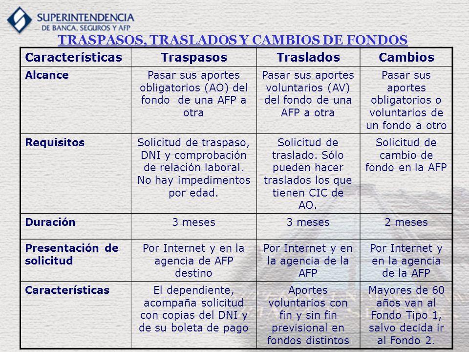 TRASPASOS, TRASLADOS Y CAMBIOS DE FONDOS