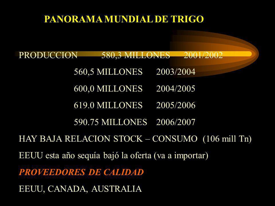 PANORAMA MUNDIAL DE TRIGO