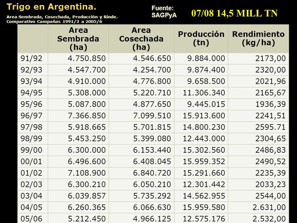 07/08 14,5 MILL TN Trigo en Argentina. Area Sembrada (ha)