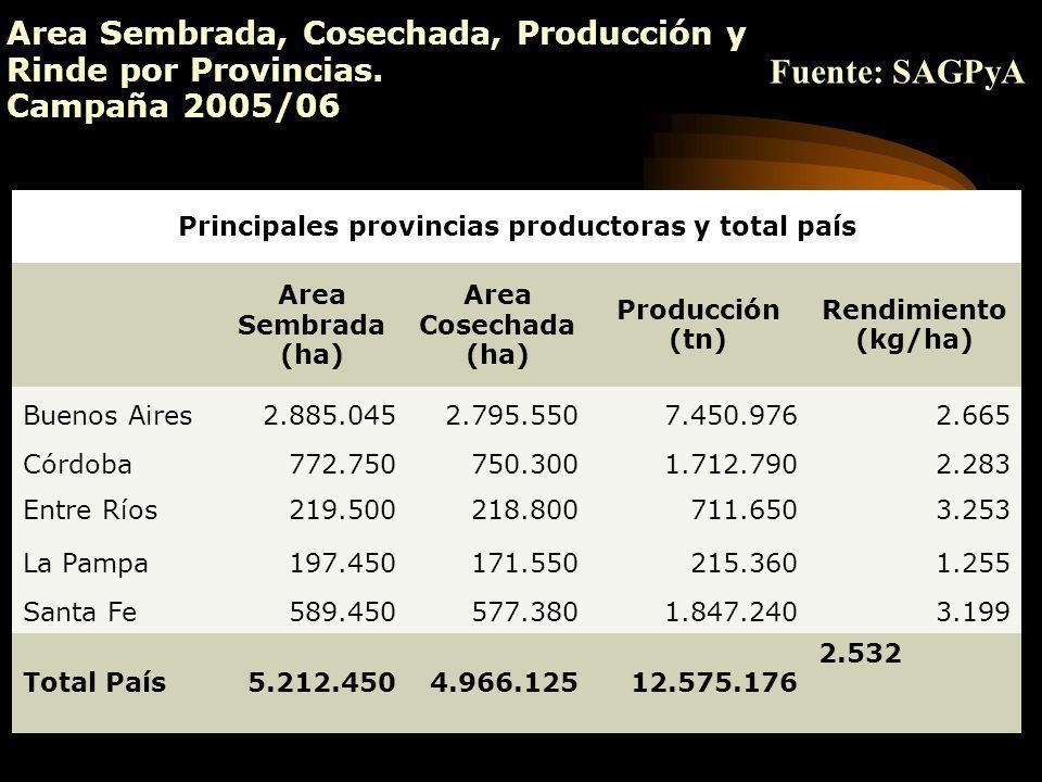 Principales provincias productoras y total país