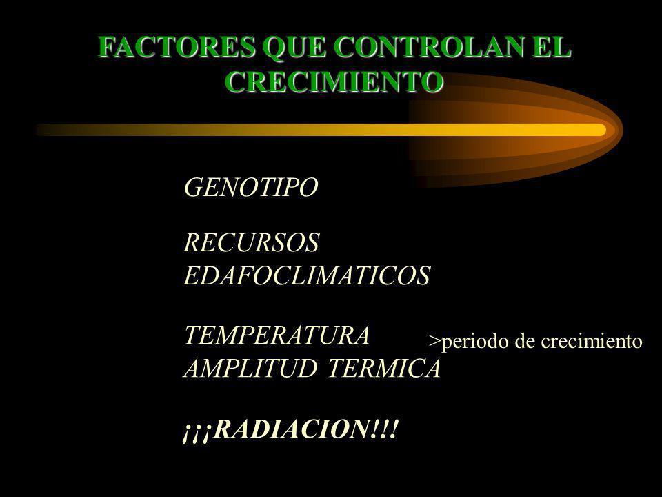 FACTORES QUE CONTROLAN EL CRECIMIENTO