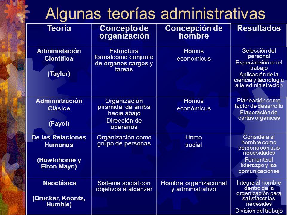 Algunas teorías administrativas