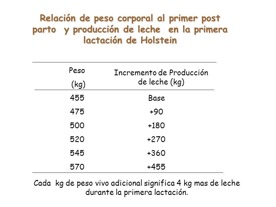 Incremento de Producción de leche (kg)