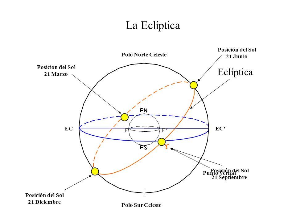La Eclíptica Eclíptica Posición del Sol 21 Junio Polo Norte Celeste